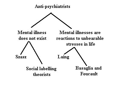 anti psychiatric approach to mental disorder Family history of a mental disorder or substance abuse family history of suicide first step toward helping an at-risk individual find treatment with someone who specializes in diagnosing and treating mental health conditions new approach to reducing suicide attempts among depressed teens.